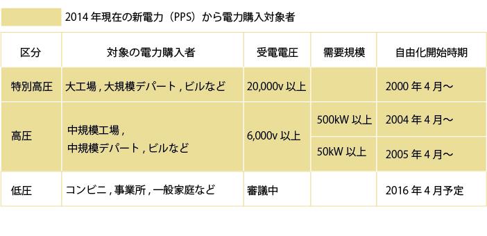 新電力(PPS)から電力購入対象者