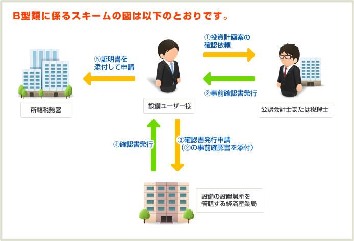 生産性投資設備向上促進税制B類型イメージ